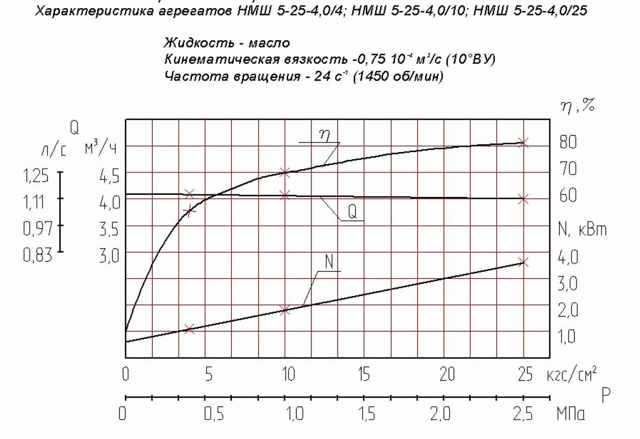 Характеристика насосы НМШ 5-25